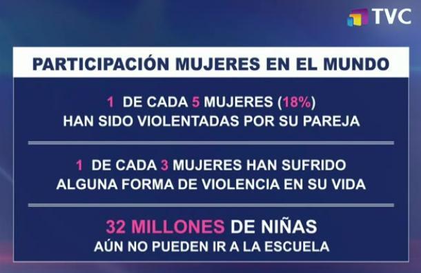 Los datos referidos a la situación de la mujer en la actualidad