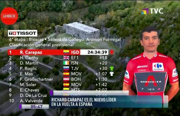 Richard Carapaz es el nuevo líder en la Vuelta a España